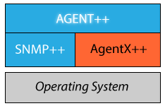 AGENT++ Product Stack