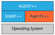 AgentX++ Product Stack